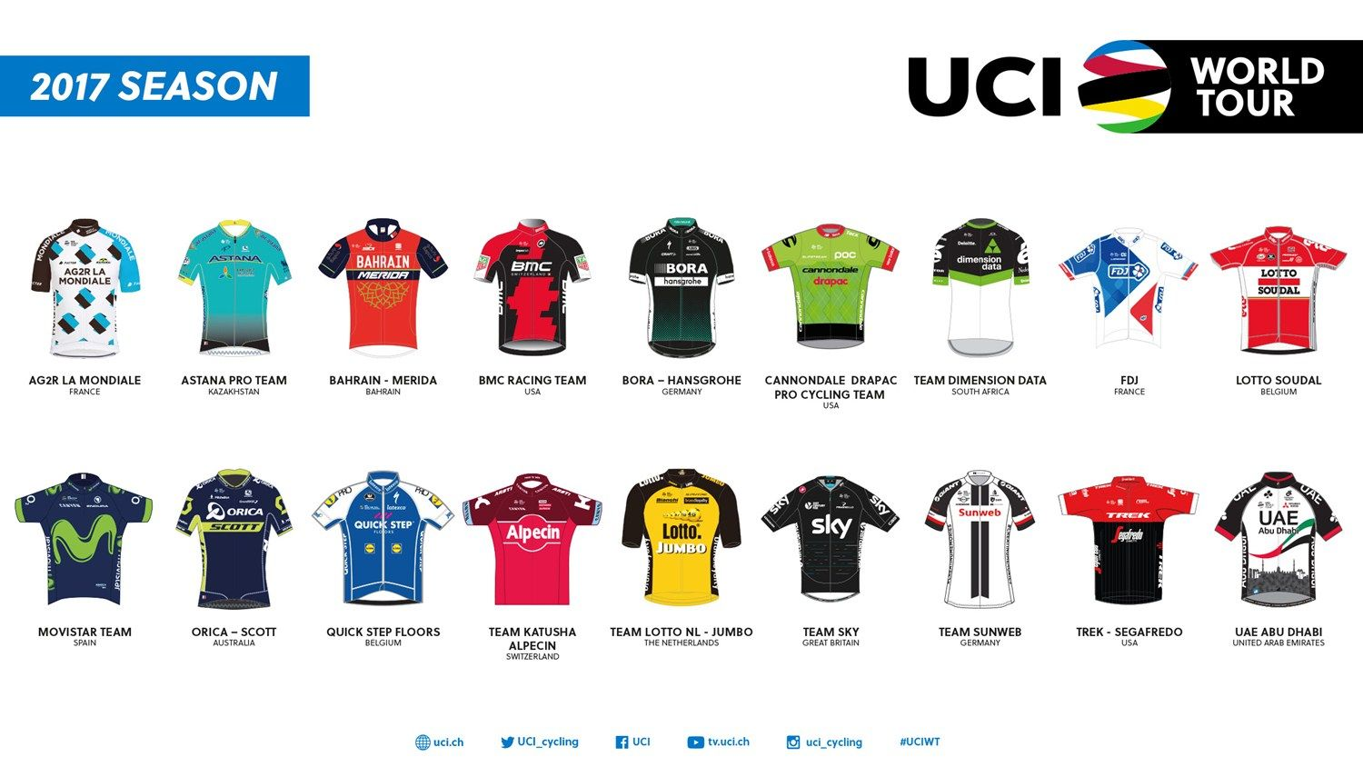 Uci World Tour Teams