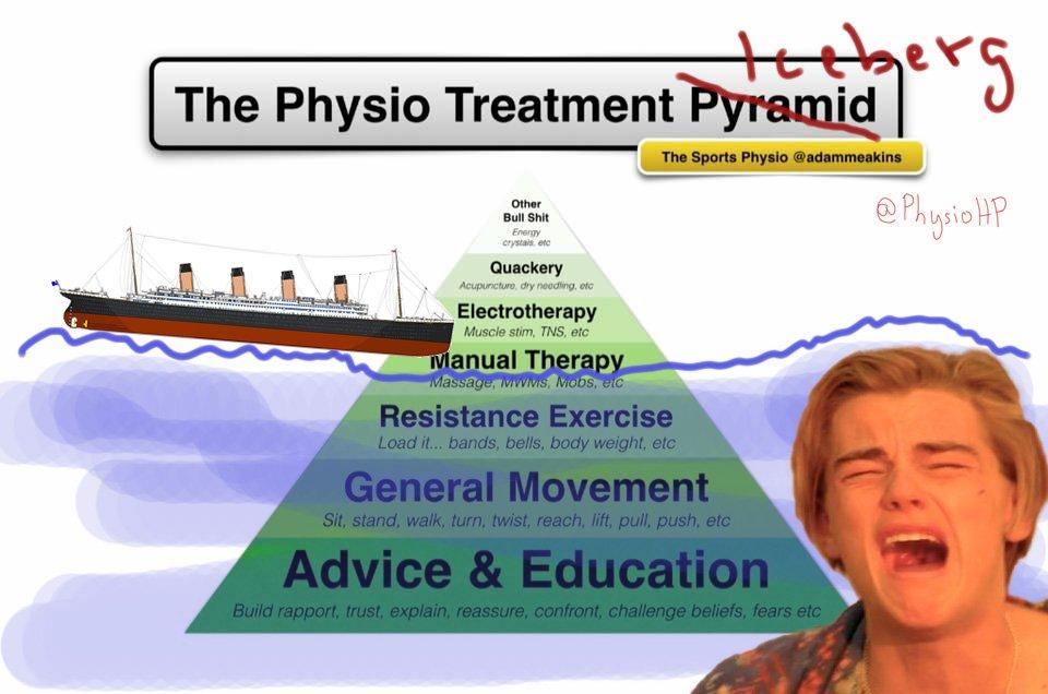 Kuvahaun tulos haulle sportsphysio treatment pyramid