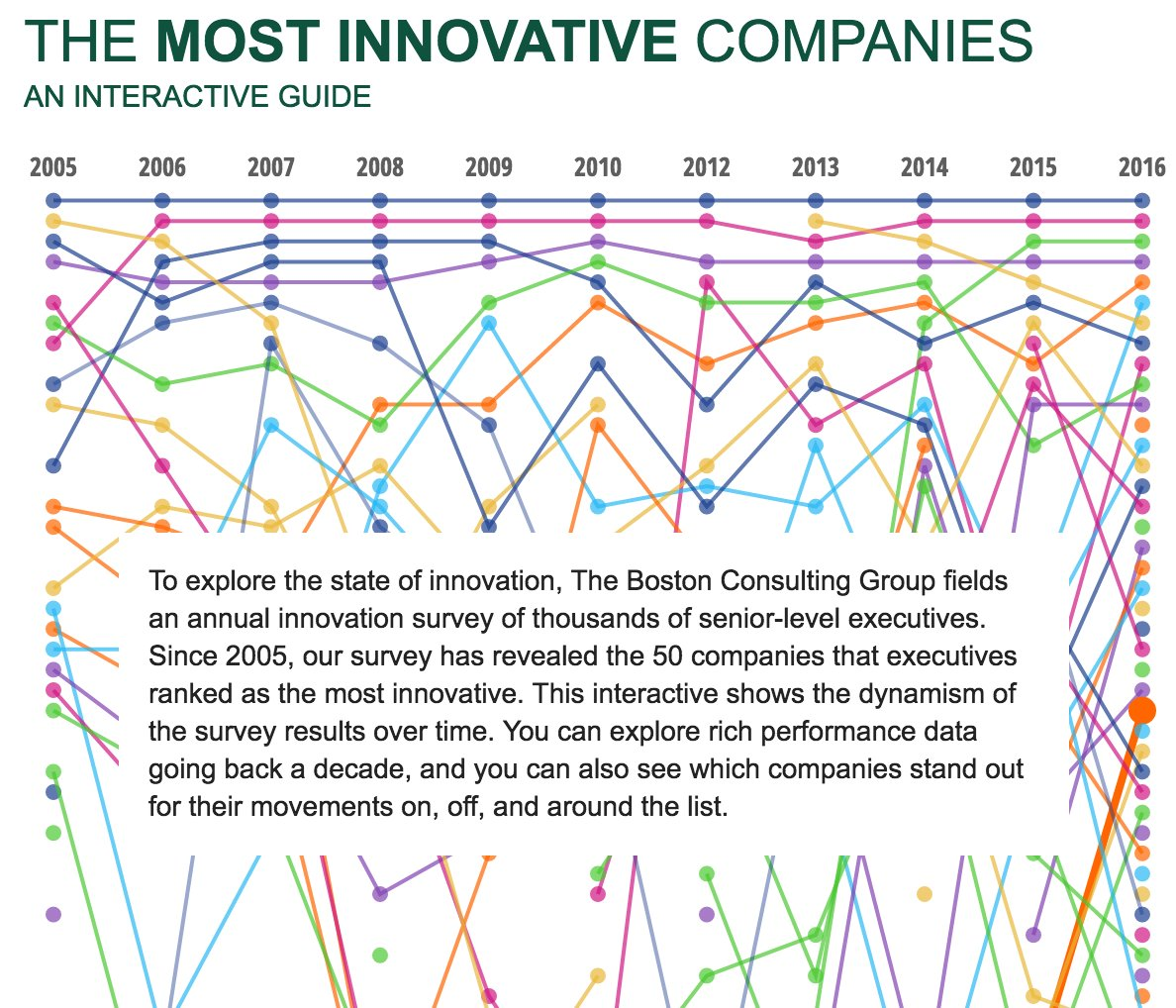 Must read @bcg report:   The Most Innovative Companies: An Interactive Guide https://t.co/dXtWsqYoJQ https://t.co/pvNiiZ5ENg