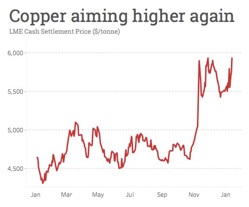 Copper price jumps as China imports hit all-time high: https://t.co/NYZFLyPCB3 https://t.co/ARd6b95PGS
