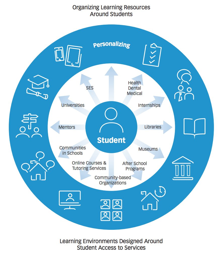 To personalize learning, you must educate beyond the classroom  http:// ow.ly/TL3qp  &nbsp;   #access #personalizedlearning<br>http://pic.twitter.com/UqtUW3yADw