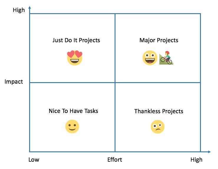 Invented this highly scientific way to measure projects ~ Emoji Matrix #emojimatrix https://t.co/peMzivank5