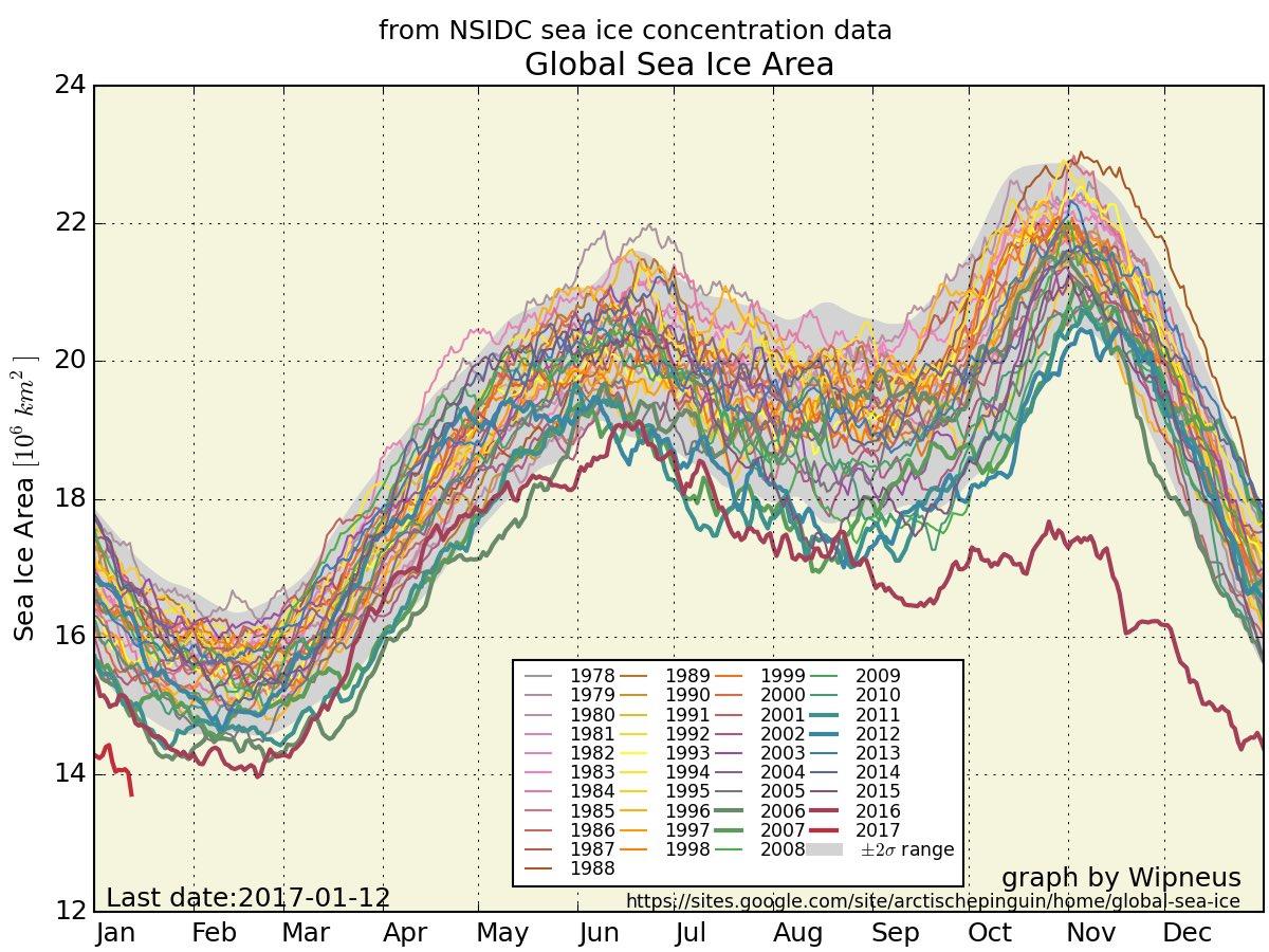 superficie globale de la #banquise (#arctique + #antarctique) à un niveau bas record depuis début obs satellite, données NSIDC via @rms5539<br>http://pic.twitter.com/yTV8CWz7rR