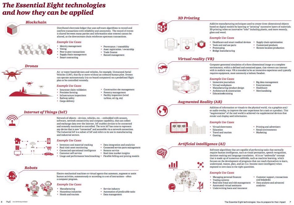 [#Numerique] Les 8 Technologies et leurs usages en entreprise ! #AI #IoT #Drones #Robotics #3Dprinting #VR via @MikeQuindazzi<br>http://pic.twitter.com/YqlG4pPZ3b