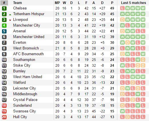 Tottenham Hotspur menggeser Liverpool