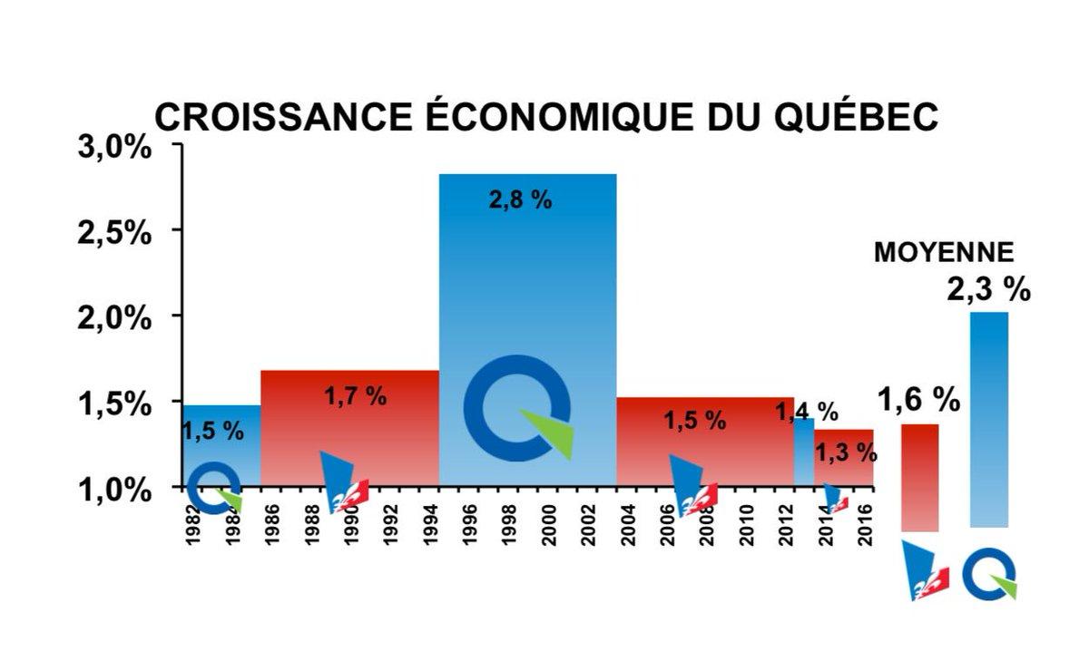 Quel parti est le vrai champion de l&#39;économie? C&#39;est le Parti Québécois #PolQc #Économie<br>http://pic.twitter.com/JDIWWOlYJi