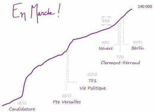 Le cap des 140.000 adhérents dépassé ce soir #EnMarche  pour la victoire ! #macron2017 @enmarchefr @EMAuvergne<br>http://pic.twitter.com/C0XNA9ZYt2