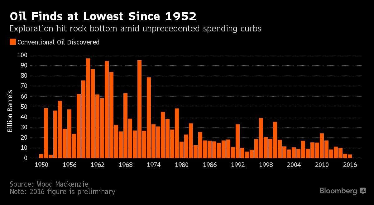 Les découvertes de #pétrole au plus bas depuis 1952. Et en 2016, 5% des nouveaux forages ont été positifs, encore un plus bas! <br>http://pic.twitter.com/Dnoui6UlLv
