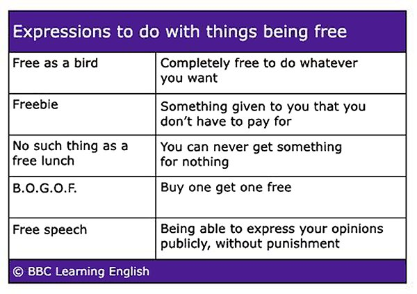 "Here are some #idioms and expressions that have to do with things being ""free.""  via @bbcle<br>http://pic.twitter.com/BTxdLHOrOP"
