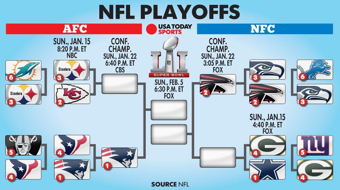nfl playoff odds 2017 footballonline