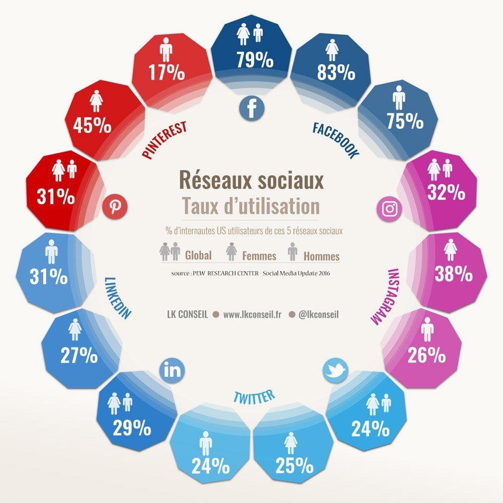 #SocialMedia :  Le poids des femmes  &amp; des hommes dans les réseaux sociaux  ! #RS v/ @LKConseil #BestOf #infographie<br>http://pic.twitter.com/ZCu1zirp4p
