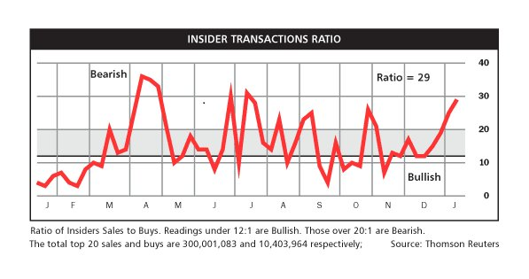Insider selling. Bearish outlook this week. Пристегните ремни. S&P500
