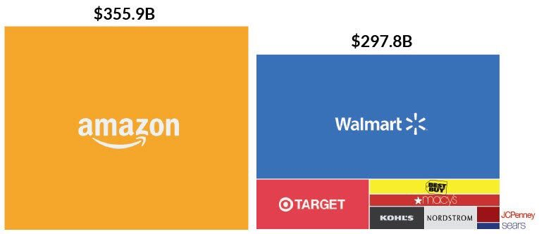 Disruption in the #retail industry in one chart. #NRF17 https://t.co/PLtqLR8rrd