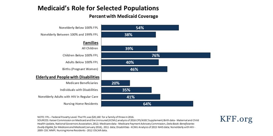 #Medicaid covers more than 70 million Americans, including many with complex and costly needs for care  http:// kaiserf.am/2itaTuD  &nbsp;  <br>http://pic.twitter.com/FRjxy5xErZ