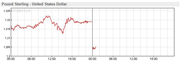 Well, here's what the currency markets make of #May's pronouncements today. The #BrexitDevaluation continues... https://t.co/nn8PnScVLj