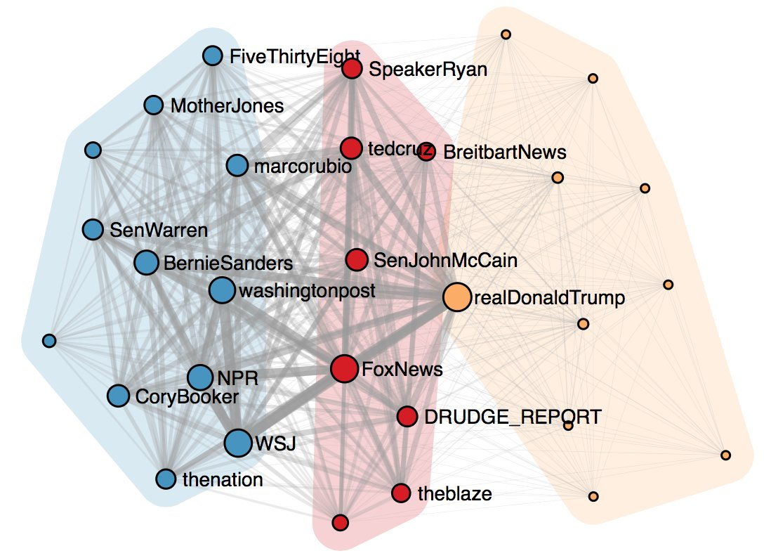 Twitter relationships between white nationalists, #Breitbart, and #Trump: https://t.co/xw5dm3dByG  #NetworkScience #altright #Bannon https://t.co/tGLKJQ0CQQ