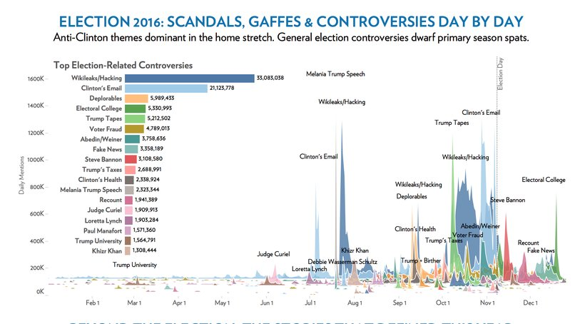 Interesting chart showing impact of #russianhacking on the election.  Remember that Trump mentioned #Wikileaks 164 times in the last month.<br>http://pic.twitter.com/fxGeKhlPEu