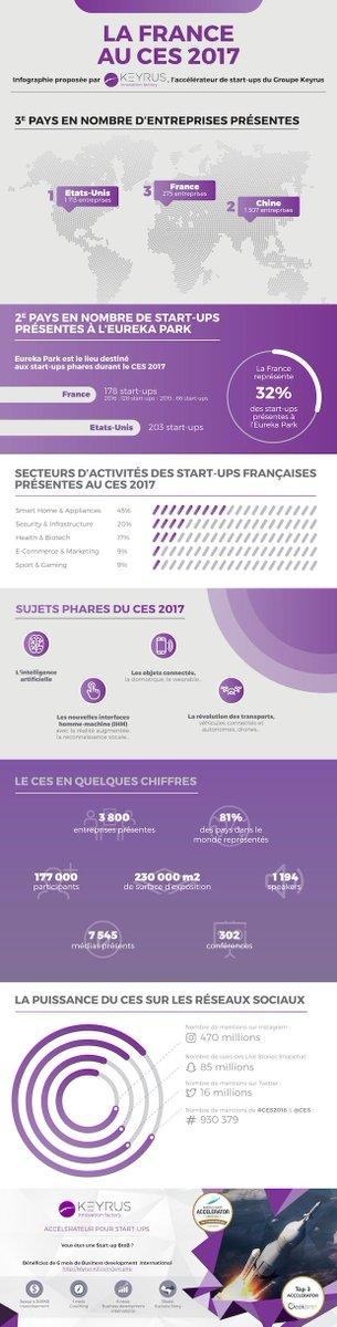 Au lendemain du #CES2017, un point sur (grosse) la présence Française  à #LasVegas ! cc @bymaddyness ;)<br>http://pic.twitter.com/7guH11Y2Uh