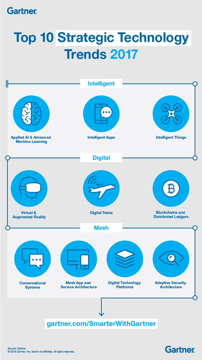 Top 10 Strategic #Tech #Trends 2017 @Gartner_inc  #AI #digital #VR #blockchain #mesh <br>http://pic.twitter.com/ET7kxy2qUj