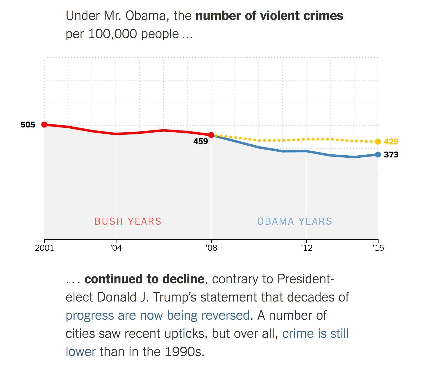 You Draw It: What Got Better or Worse During Obama's Presidency Great @nytimes interactive #ddj https://t.co/li3INPbByp https://t.co/LarXOFivVY
