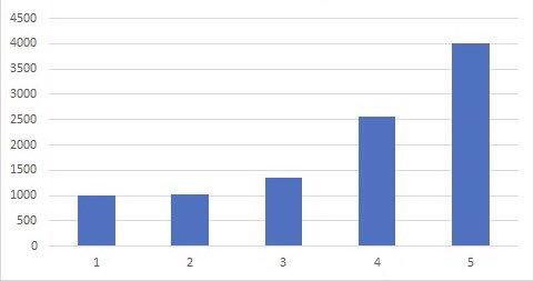 Progression exponentielle pour #Bairavaa en #France <br>http://pic.twitter.com/lxHWBKJnU5