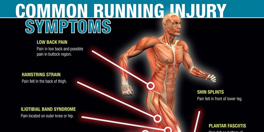 Common #Running Injury Symptoms Infographic   http:// ahealthblog.com/0kyq  &nbsp;  <br>http://pic.twitter.com/y4h2IbSg4V