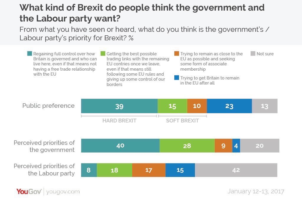 Only 23% now want to 'remain' in @YouGov poll. You'd never know it. Br...