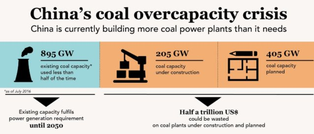 Just announced: China suspends 85 planned #coal plants.   What you need to know about China&#39;s overcapacity crisis:  http://www. carbontracker.org/report/chasing -the-dragon-china-coal-power-plants-stranded-assets-five-year-plan/ &nbsp; … <br>http://pic.twitter.com/q8qNbl7N9O