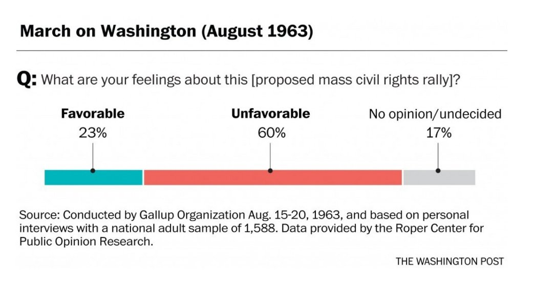 Public was largely opposed to the March on Washington just before the event https://t.co/TpE1dGI5if https://t.co/6jdU1csEwB