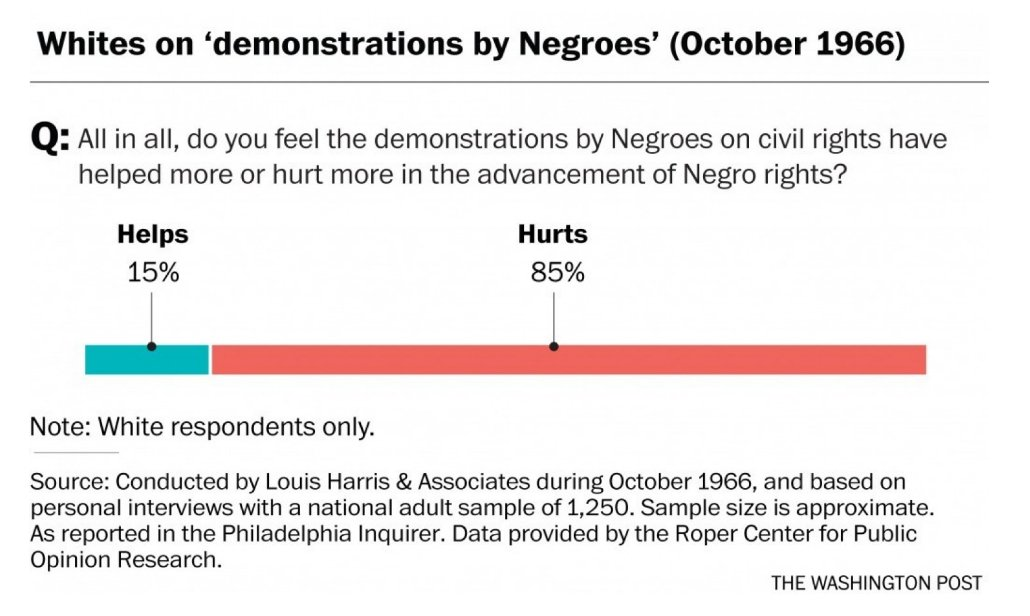 how white people felt about black civil rights demonstrations https://t.co/4xpvYjtDEP https://t.co/V92U9SDMU6