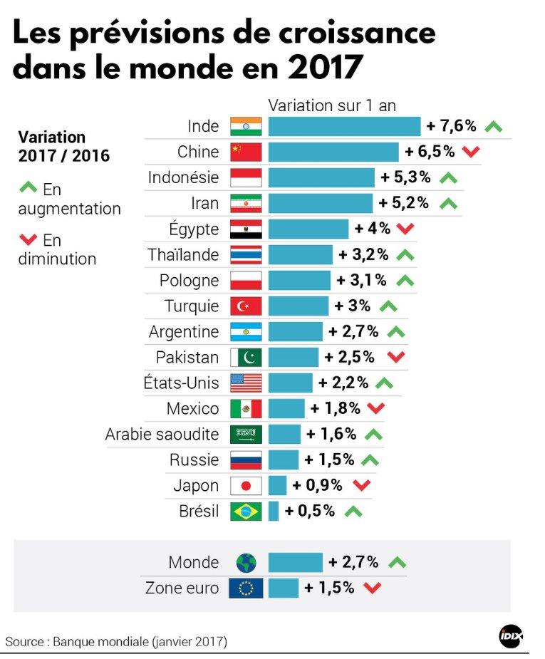 #Croissance mondiale : prévisions 2017 de la @Banquemondiale | #infographie @Idix_Presse via @Boursorama #Davos2017 #mondialisation 3/4<br>http://pic.twitter.com/LlfcrKlJiA