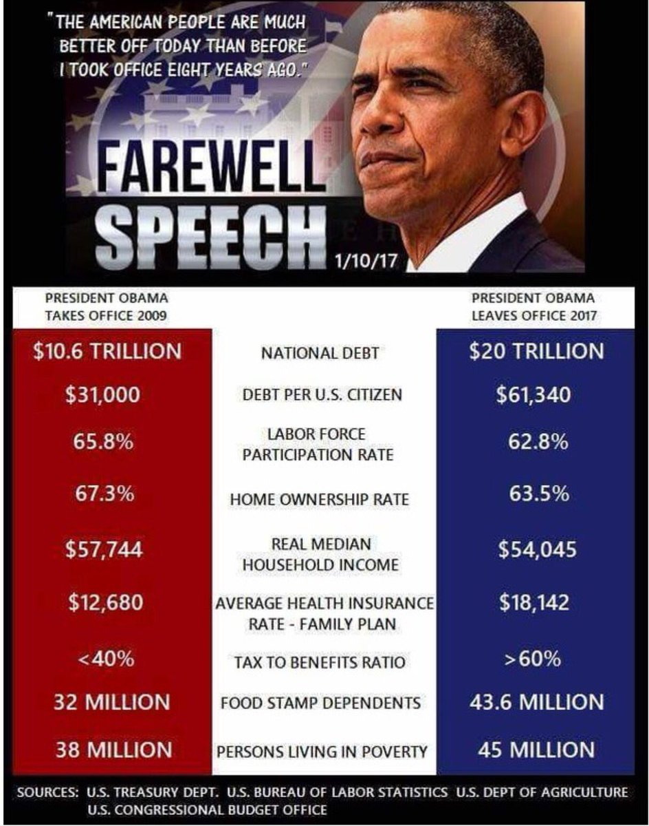 #FactAPhobe #Obama gives a farewell address based on some internal mythology, but certainly not on the facts... #ObamaFail<br>http://pic.twitter.com/ZMJoCgJx9g