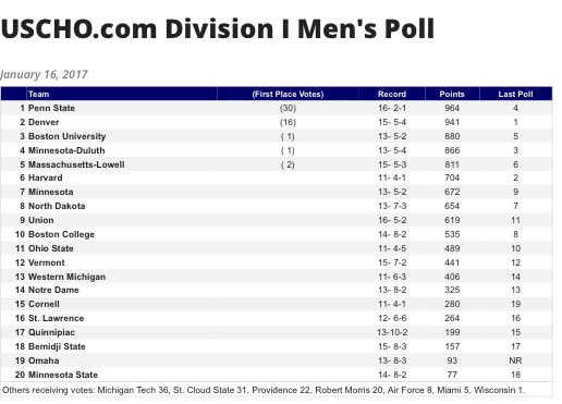 .@PennStateMHKY takes over as top team in this week's #USCHO D-I Men's Poll - a program first for Nittany Lions. https://t.co/1BDyuiHrRJ