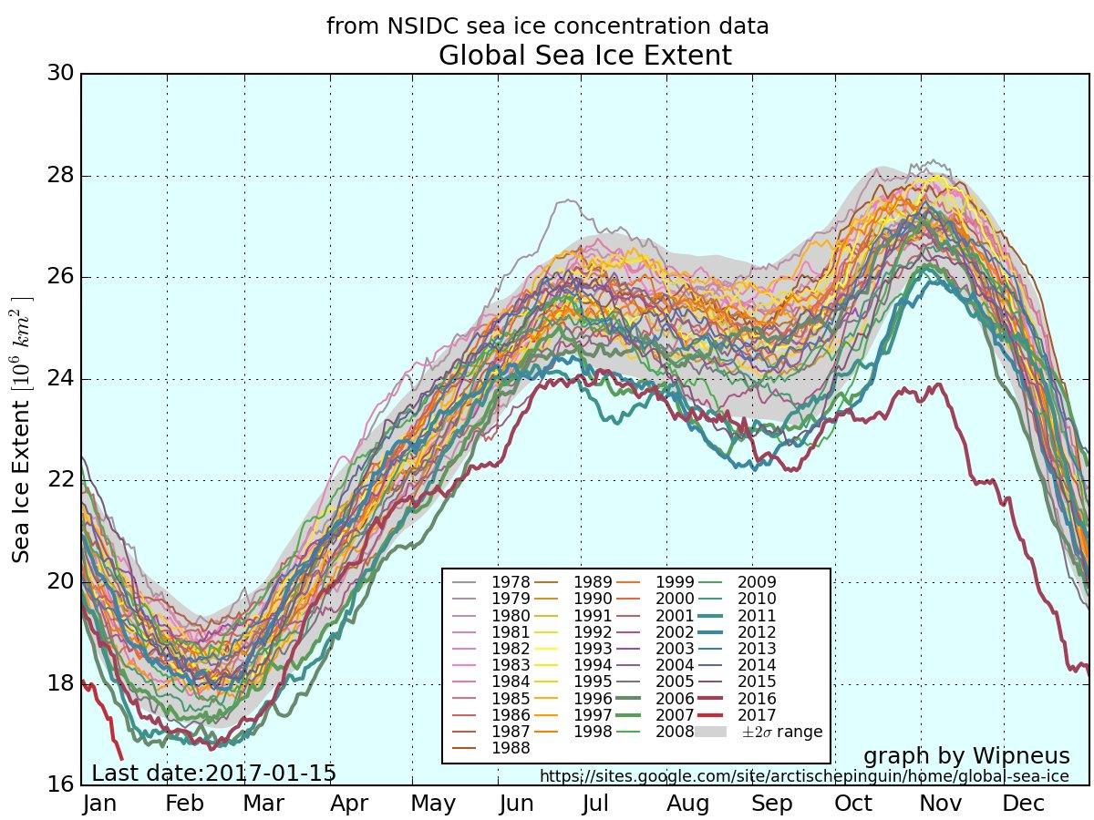 En cette mi-janvier, la surface occupée par la banquise (#Arctique/#Antarctique) à un minimum jamais vu depuis début des obs. #climat <br>http://pic.twitter.com/j2tnPz5Eac