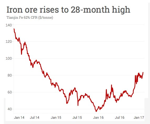 Iron ore price surges to highest since September 2014: https://t.co/2bRsddvLoL https://t.co/nf30iWQLlI