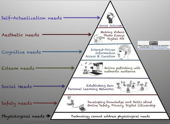 *New today* Maslow, technology and learning https://t.co/vgXZPPgsgp https://t.co/cZjD271vNC