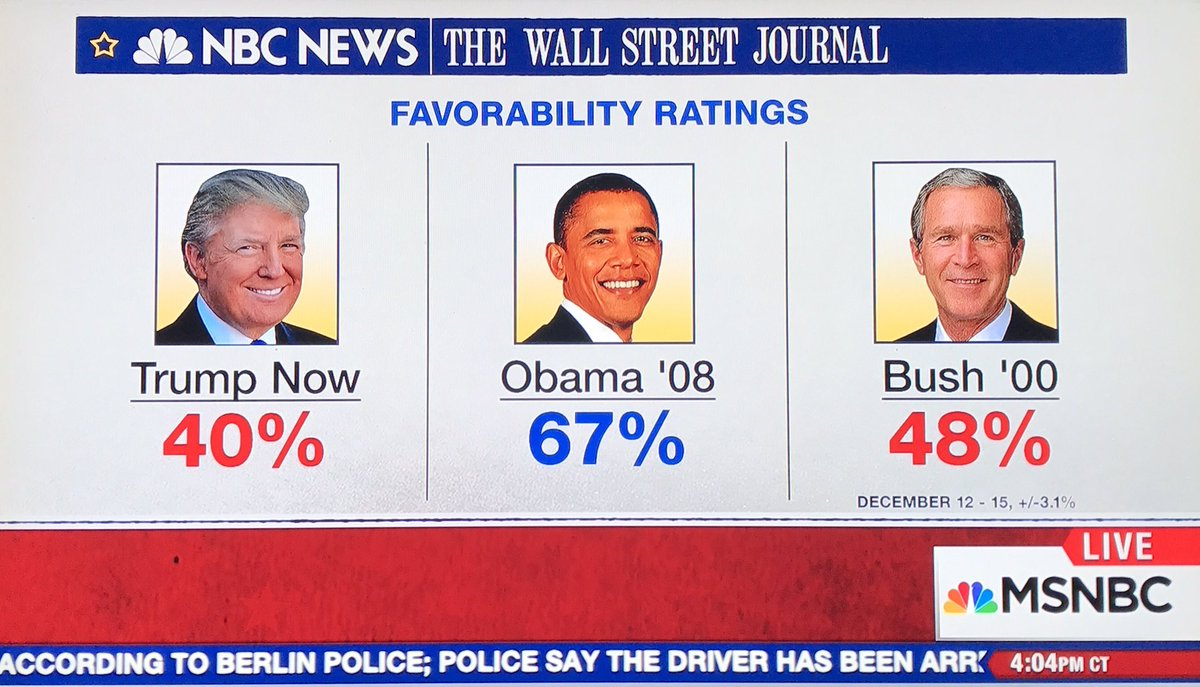 Trump has WORST rating in NBC/WSJ poll&#39;s history for a PEOTUS. Would be &quot;WORSER&quot; if he released taxes. #TheResistance <br>http://pic.twitter.com/AbBCYSFa3o