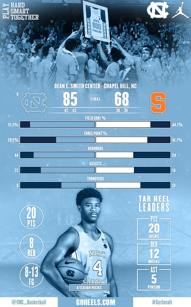 Roy Williams notched win no. 800 behind 20 pts from Hicks, and double-doubles from Jackson/Meeks   #GoHeels #GetIntoIt #UNCBBall <br>http://pic.twitter.com/VJRr1E9z0K