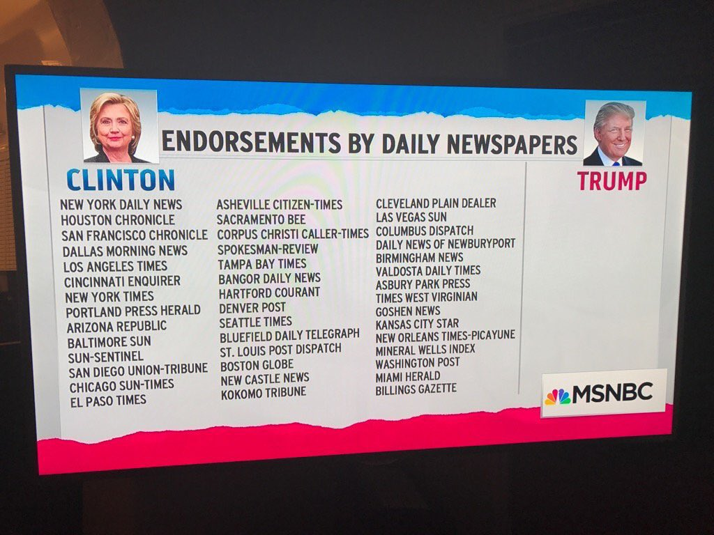 We&#39;re about to inaugurate a man endorsed by all 22 white supremacist orgs. but none of the over 1300 major newspapers. #TheResistance <br>http://pic.twitter.com/z2TpvbCxhP