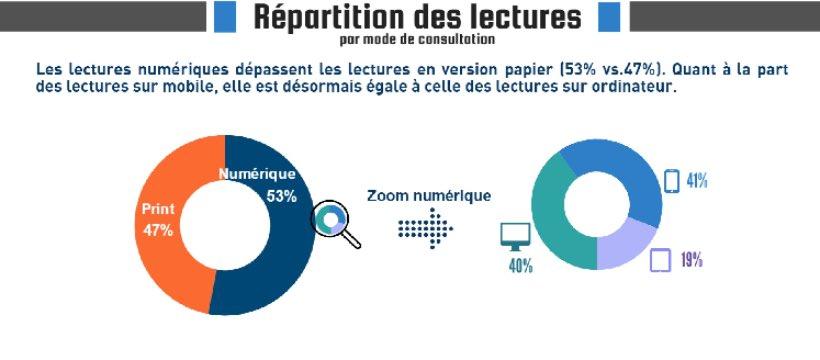 #Audience #Presse : les lectures numériques dépassent les lectures en version papier #Media #digital via @LADN_EU  http://www. ladn.eu/news-business/ media/resultats-acpm-one-global-2016-v4/?utm_medium=newsletter_ladn&amp;utm_source=emailing&amp;utm_campaign=campagne &nbsp; … <br>http://pic.twitter.com/UWxdtEqnBQ