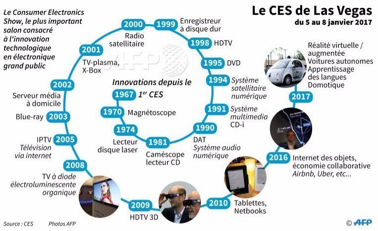 #CES2017  :  retour sur les principales innovations depuis la 1ère édition en 1967, par @afpfr #startup #iot #innovation #infographie<br>http://pic.twitter.com/lmD0fP2XSC