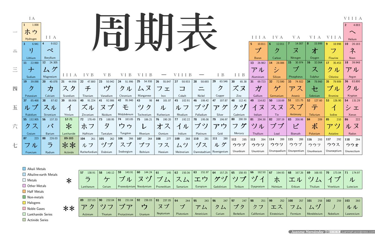 Japons al da on twitter los japoneses usan en la tabla japons al da on twitter los japoneses usan en la tabla peridica simbolos en katakana en lugar de los simbolos de la iupac curiosidades urtaz Choice Image