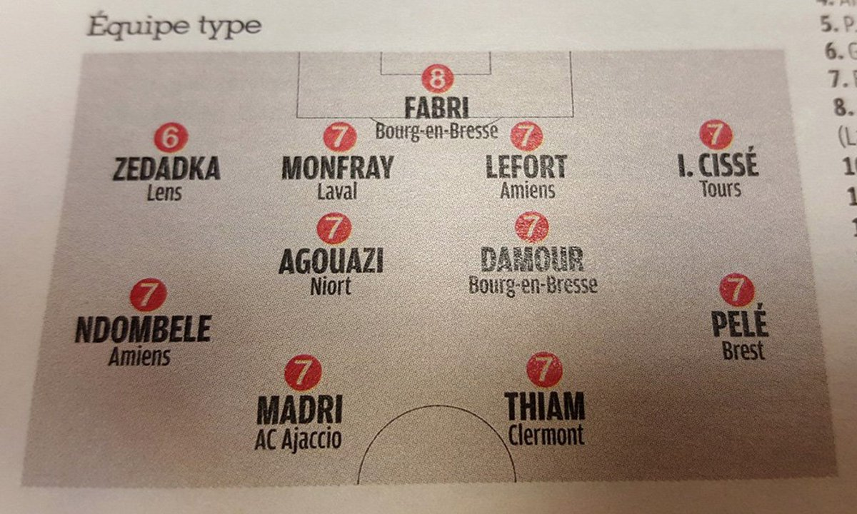 Journée 20 : @MouaadMadri joueur de l&#39;@ACAjaccio dans l&#39;équipe type de @francefootball #Force #LacheRien #CQueLeDebut<br>http://pic.twitter.com/9JY8GfHe8X