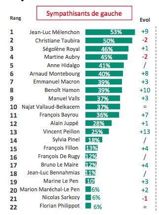 Melenchon prend la tête des personnalités préférées à gauche selon un sondage Odoxa.Il se passe quelque chose. #JLM2017 #Presidentielle2017 <br>http://pic.twitter.com/Dx59q1N58y