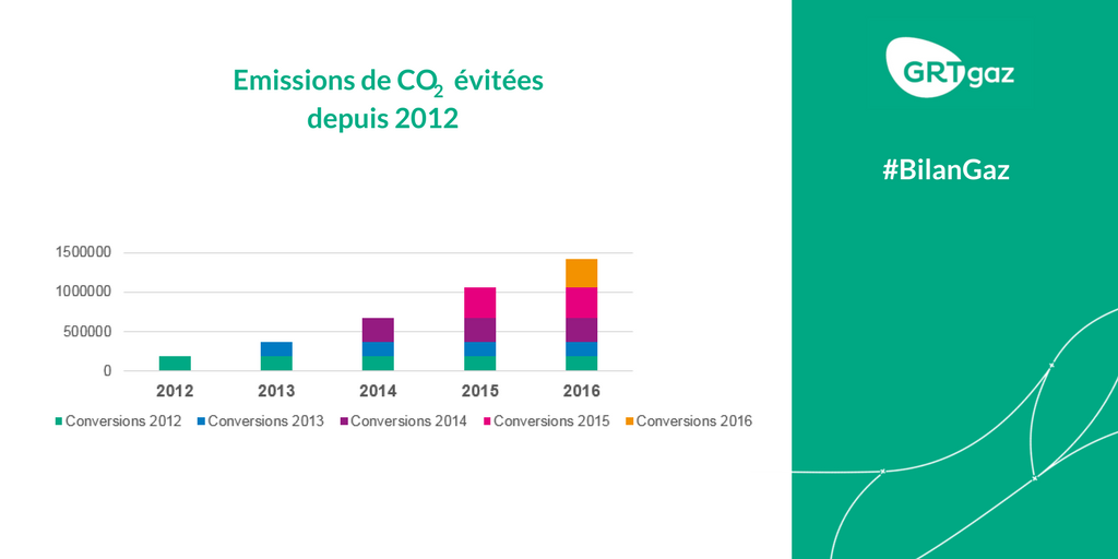 #BilanGaz En 2016, le développement des conversions #fioul / #gaz a permis d'éviter l'émission de 1 400 000 tonnes de #CO2 <br>http://pic.twitter.com/JY38cBzVES