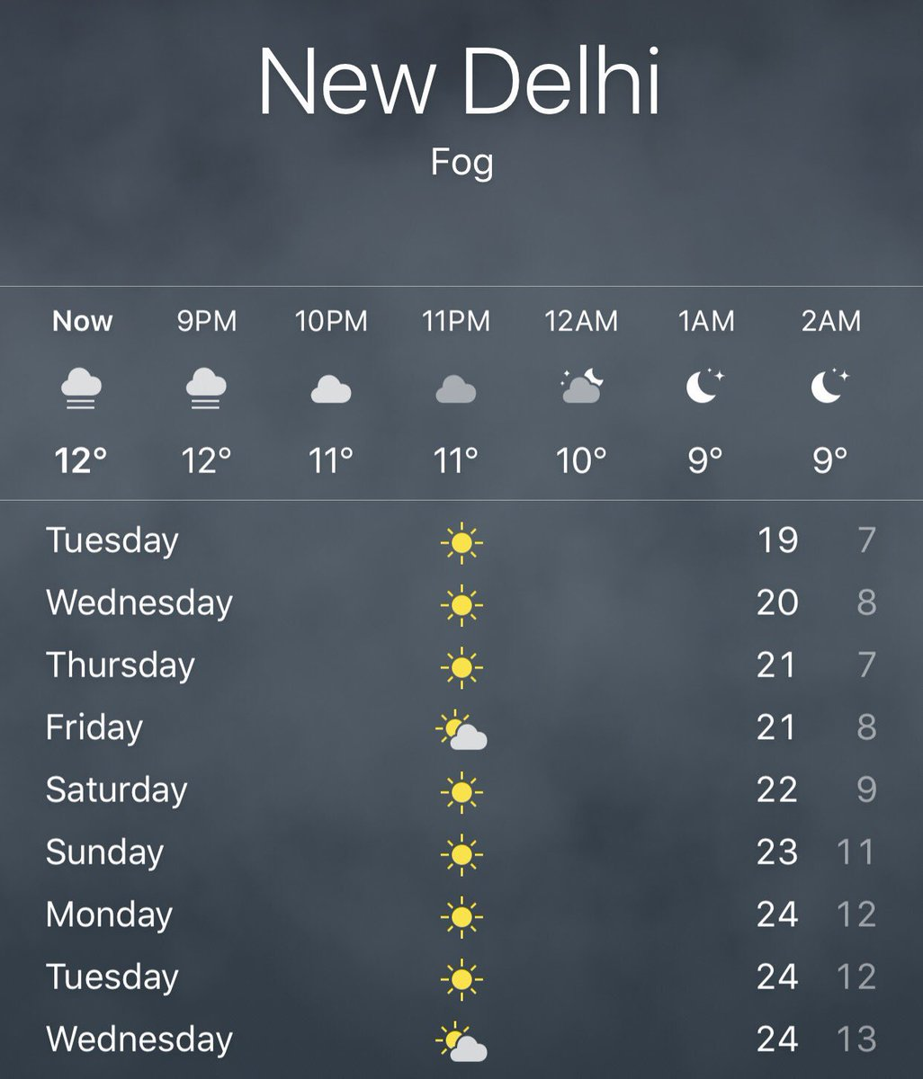 Weather forecast for today in delhi