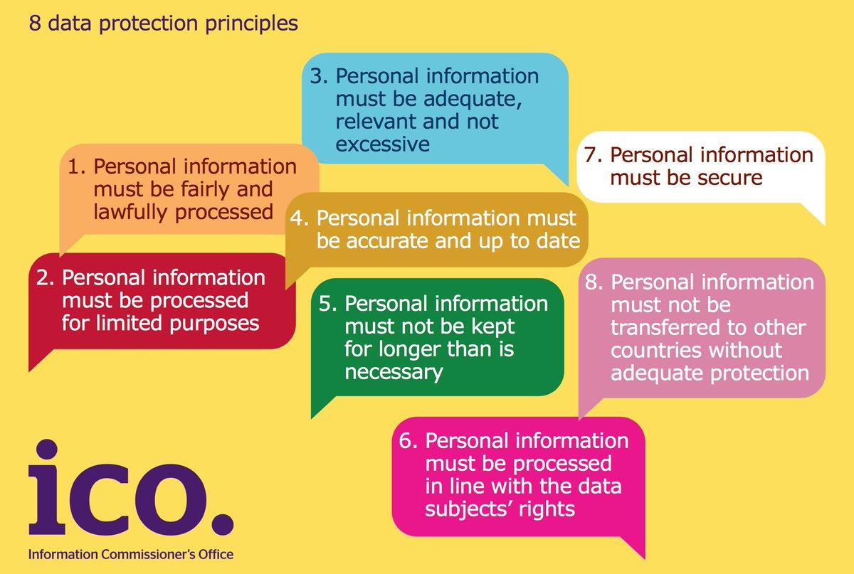 Dr Samar Betmouni On Twitter Data Protection Act 8 Principles