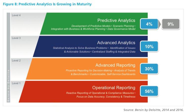 #RH : De la #data analysis au #people analysis ou de l&#39;identification du problème à sa résolution. #SIRH<br>http://pic.twitter.com/ef3epHKtI8