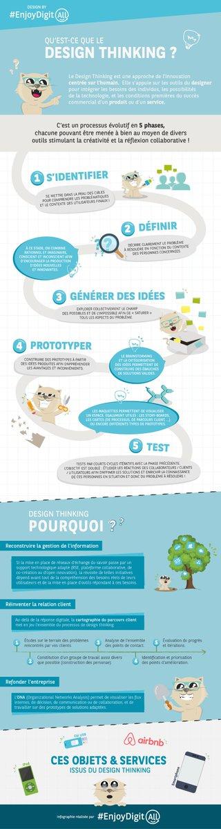 #infographie (Presque) tout sur le #designthinking et ses applications !  http:// fr.slideshare.net/EnjoyDigitAll/ le-design-thinking-by-enjoydigitall &nbsp; …  #Marketing #TransfoNum #UX #Digital <br>http://pic.twitter.com/Y2OlLDE0vH