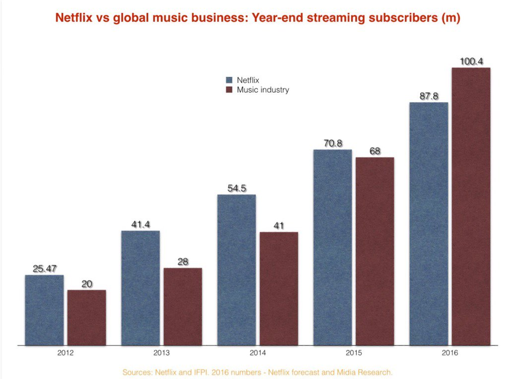 #Music #streaming finally has more paying subscribers than #Netflix -  http://www. musicbusinessworldwide.com/music-streamin g-finally-has-more-paying-subscribers-than-netflix/ &nbsp; …  #digitalmusic <br>http://pic.twitter.com/Rew77xb18R